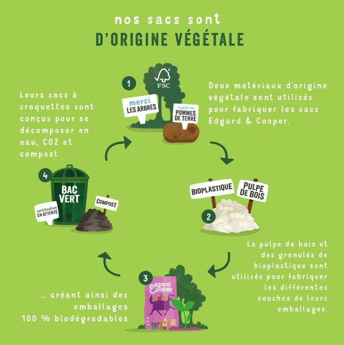 Edgard & Cooper, sacs d'origine végétale