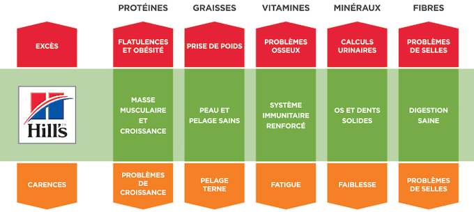 Hill's - chart des nutritions formulée grâce à la science.
